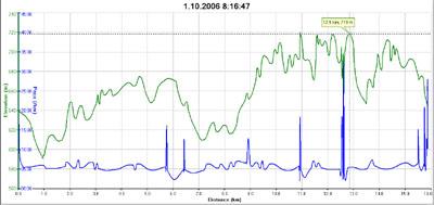 zelená k?ivka - výškový profil, modrá k?ivka - rychlost min/km